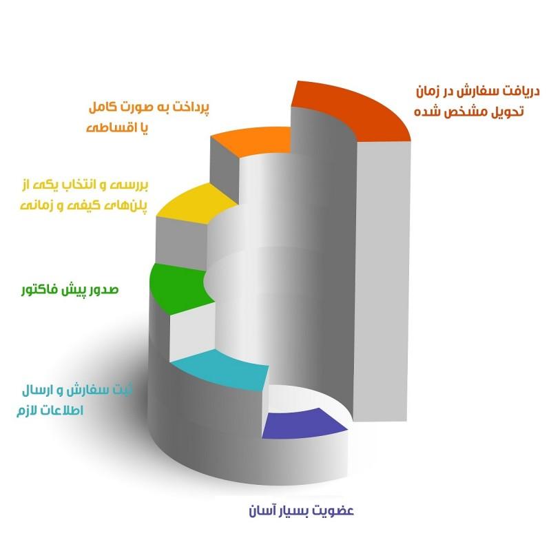 مراحل ثبت سفارش ترجمه